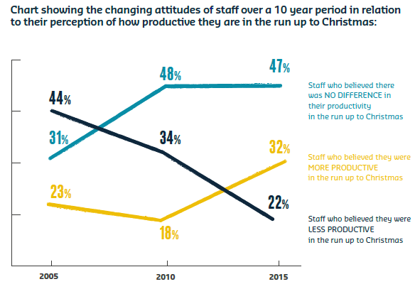 Chart showing the changing attitudes of staff over a 10 year period in relation to their perception of how productuve they are sodexo shine