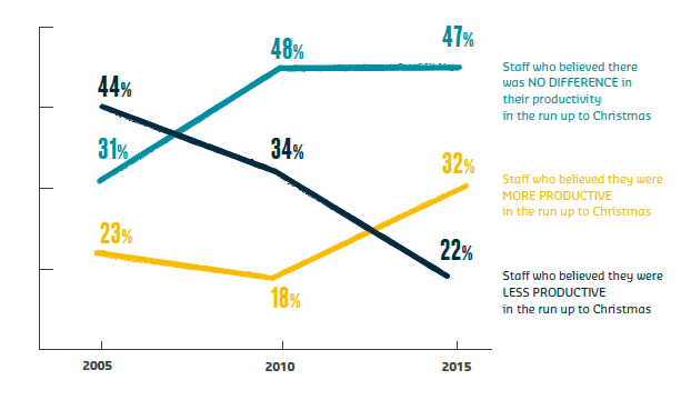 Chart showing staff productivity over the festive period