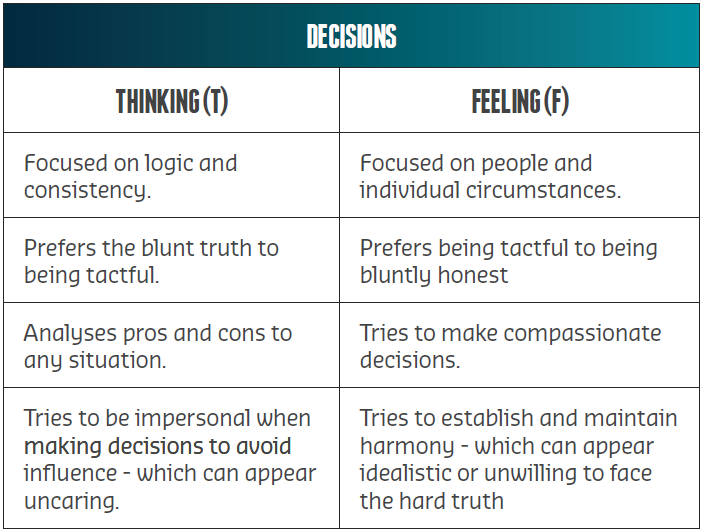 Decision Personality Type