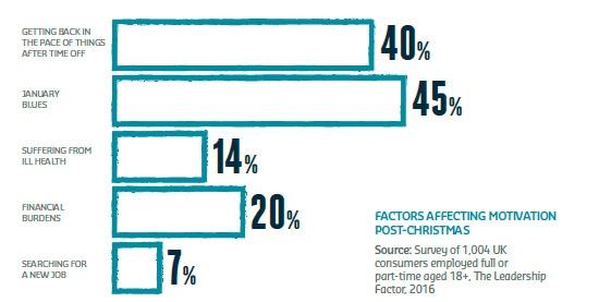 Factors Affecting Motivation Post-Christmas