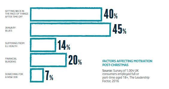 Factors affecting staff motivation post-christmas Sodexo Shine