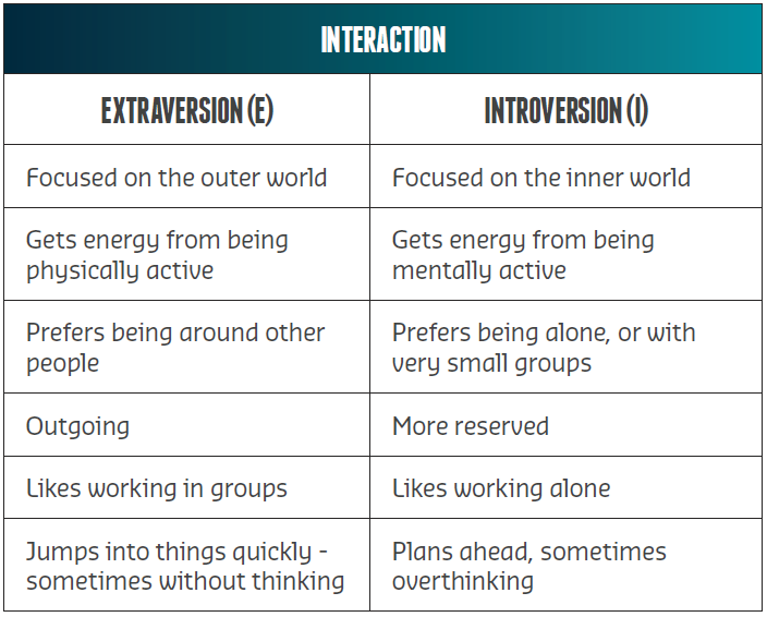 Interaction Personality Type