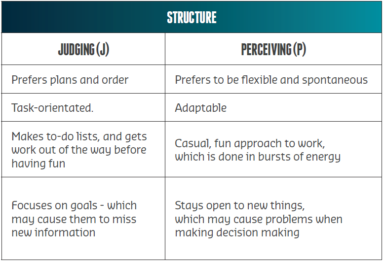 Structure Personality Type